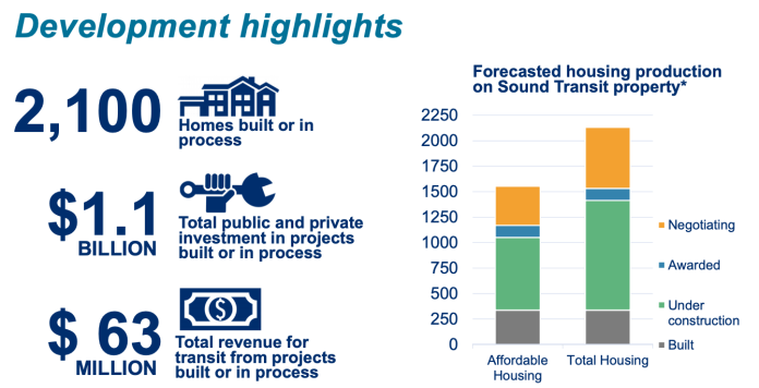 The big impact that Sound Transit's equitable TOD is making in communities. (Sound Transit)