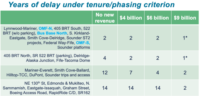 How much delay is anticipated for projects in the tenure and phasing completion criteria scenario. (Sound Transit)