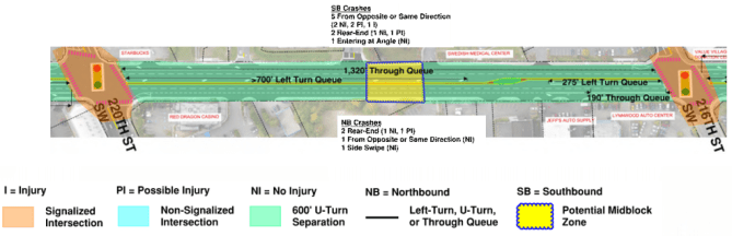 Example left turn and U-turn considerations for the stretch between 220th St SW and 216 St SW. (Credit: City of Edmonds)