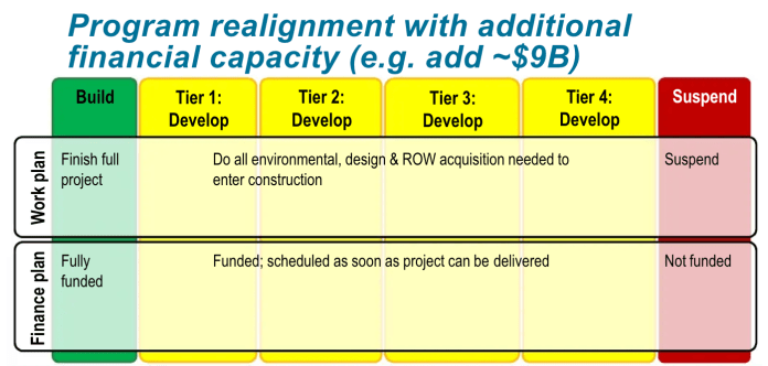 Alternative framework for prioritizing projects with $9 billion in additional financial capacity. (Sound Transit)