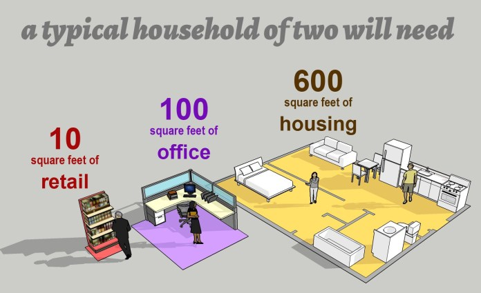 A typical household of two will need graphic shows a 600 square foot apartment, a 100 square foot office, and 10 square feet of retail space.