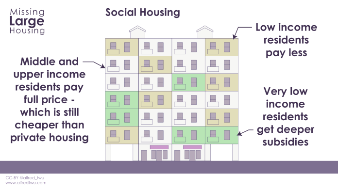 Social housing graphic shows that tenants pay rent according to their capacity. Very low income tenants pay much lower rents.