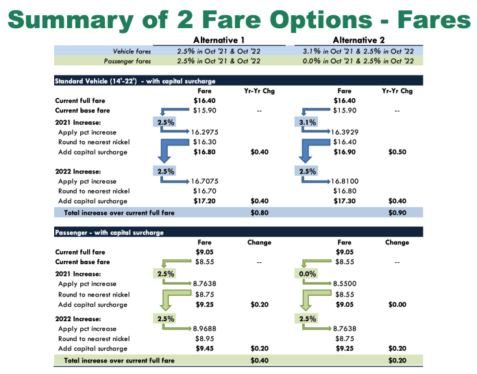 Example of the fare change options using the Bainbridge-Seattle route. Note that vehicles are charged both directions and passengers are only charged in the Seattle-Bainbridge direction. (WSDOT)