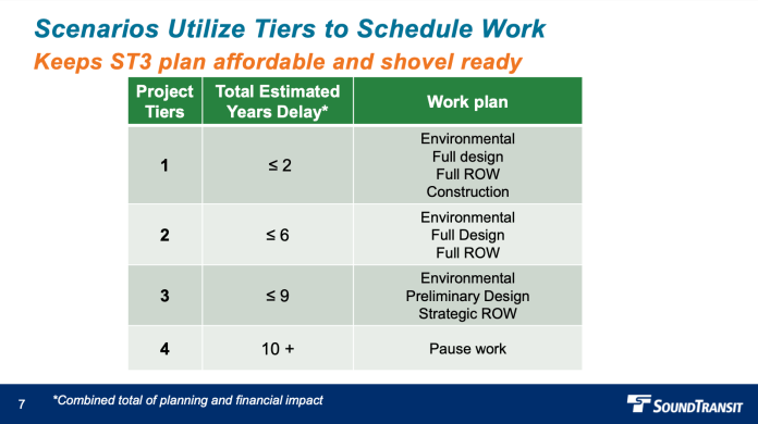 Corresponding details on years of delay and work plan items for project tiers. (Sound Transit)