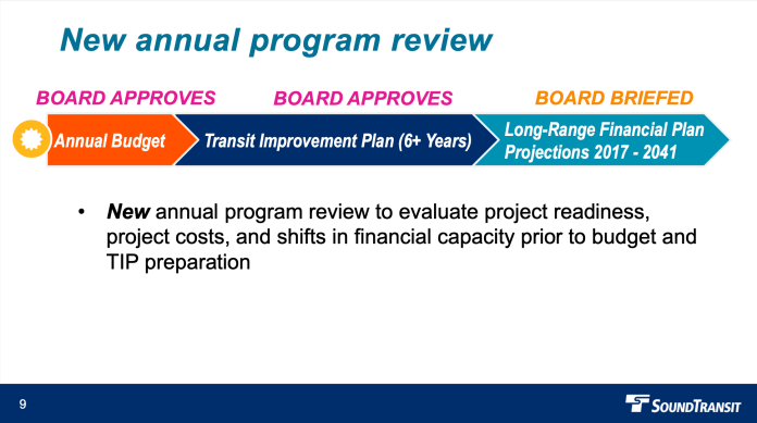 How the annual program review process would work. (Sound Transit)