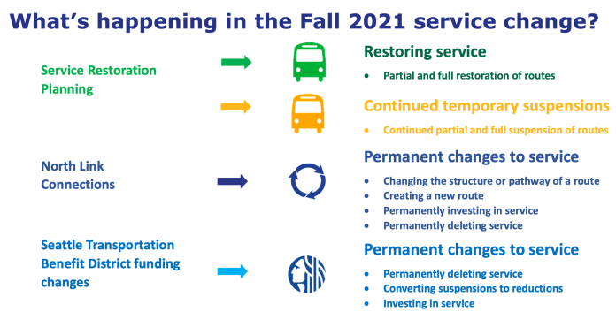 Changes that factor into the fall service change for Metro. (King County)