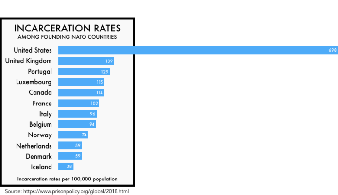 A Prison Policy graph shows United States far ahead of other NATO countries.