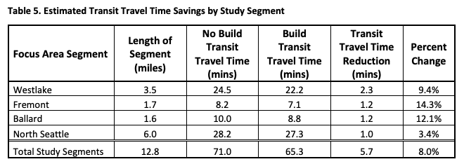 SDOT's study found transit travle time reductions of 2.3 minutes in Westlake, 1.2 minutes in Fremont, 1.2 minutes in Ballard, and 1.0 minute in North Seattle for a total of 5.7 minutes overall, a 8% improvement on the 12.8 mile corridor from 71 minutes to 65.3 minutes after the build out.