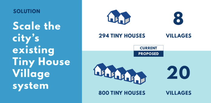 A graphic proposing to scale the tiny house village system from 294 tiny houses in 8 villages to 800 tiny houses in 20 villages.