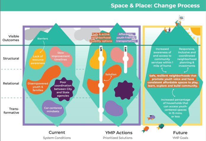 A chart illustrating the space and place change process. It includes visual outcomes, structural, relational, and transformative. Visible outcomes include safe and active neighborhood mobility options and affordable youth-friendly transportation.
