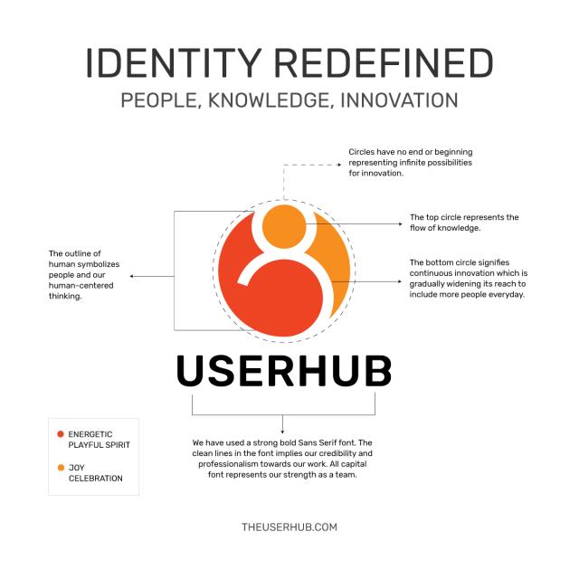 Elements of Userhub Logo