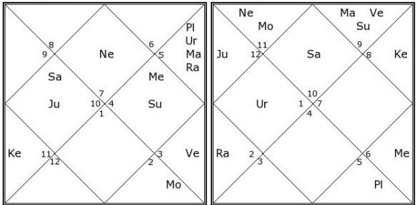 spouse astrology analysis