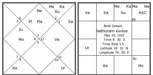 Gajakesari yoga example horoscope
