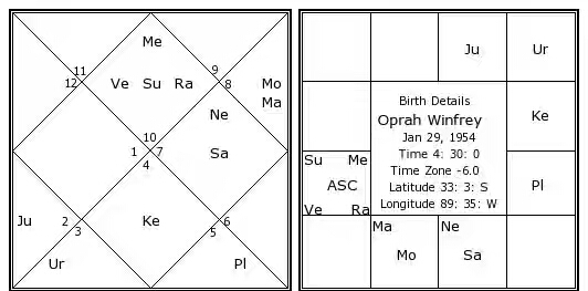 sasa yoga example from oprah winfrey horoscope