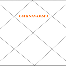 64th navamsha article in astrology