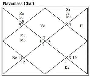 astrlogy article on marital disharmony