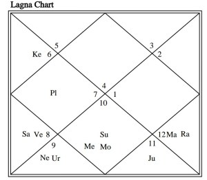 IDENTIFY DELAY IN MARRIAGE VIA ASTROLOGY