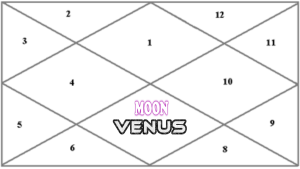 UNION OF MOON AND VENUS