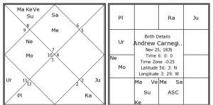 sasa yoga in andrew carnegie horoscope.