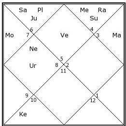 career in sports astrology