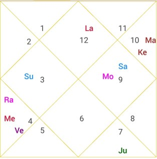 Astrology Online| Online Astrology Consultation|Online Astrologer