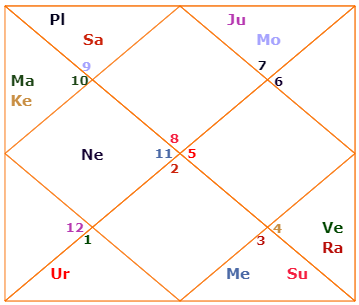 todays planetary positions vedic astrology