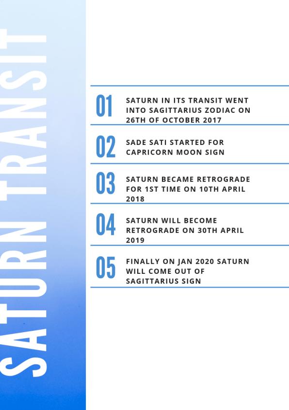 saturn transit dates