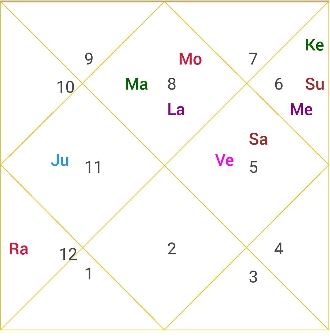 narendra modi horoscope analysis