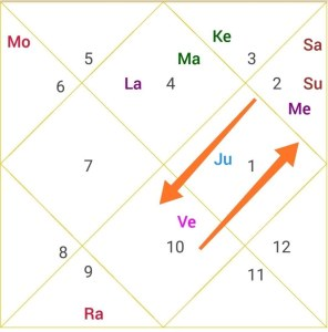 Narendra Modi Horoscope Analysis (greatest leader of India