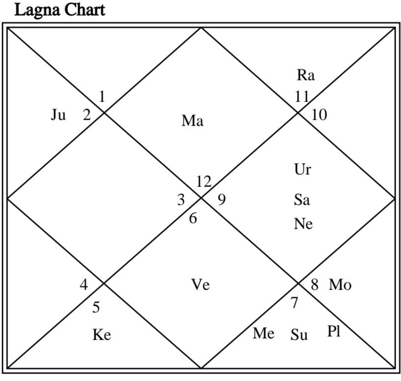 1st house Astrology