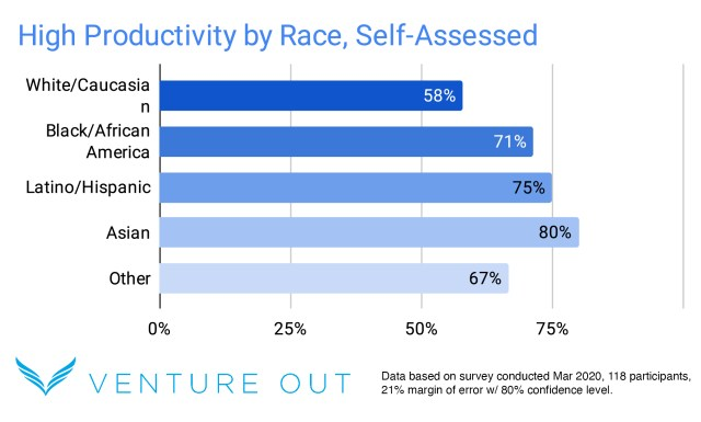 High Productivity by Race Self Assessed