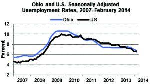 Unemployment 033014-2 - WEB