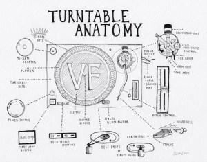 Turntable Anatomy: An interactive guide to the key parts