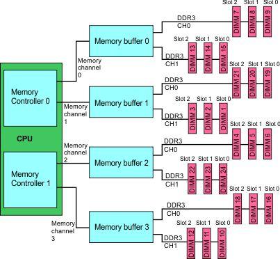 x3850 X6 memory architecture