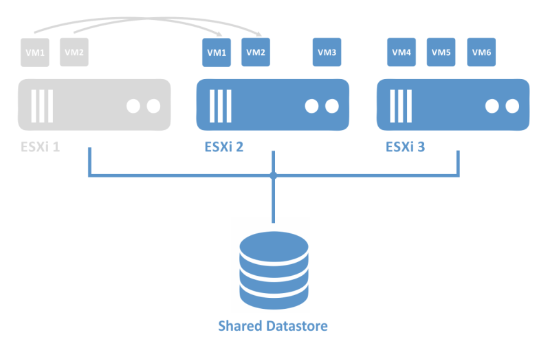 A simplified illustration of an HA cluster