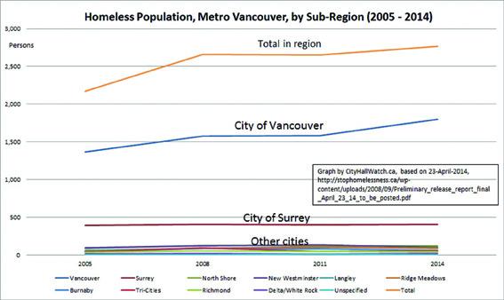 graph-homeless-population_color-copy