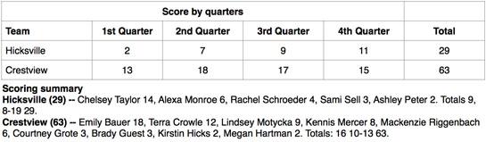 Crestview girls vs. Hicksville boxscore 12-2013