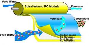water treatment RO membrane