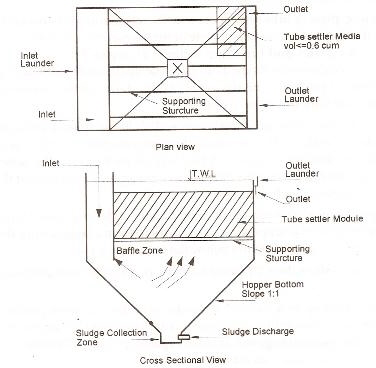 Arrangements of Tube Settlers in Rectangular Tank