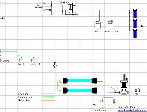 Reverse Osmosis Plant Design in Horizantal Type