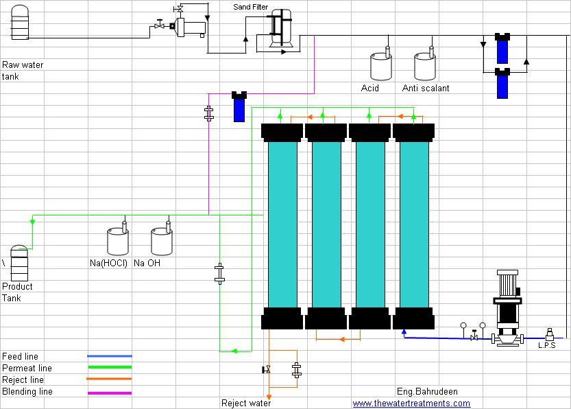 flow diagram of reverse osmosis plant water treatment waste rh thewatertreatments com reverse osmosis plant process flow diagram pdf Reverse Osmosis Technology