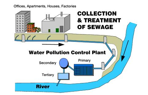 Design Of Sewage System Water Treatment Waste Water
