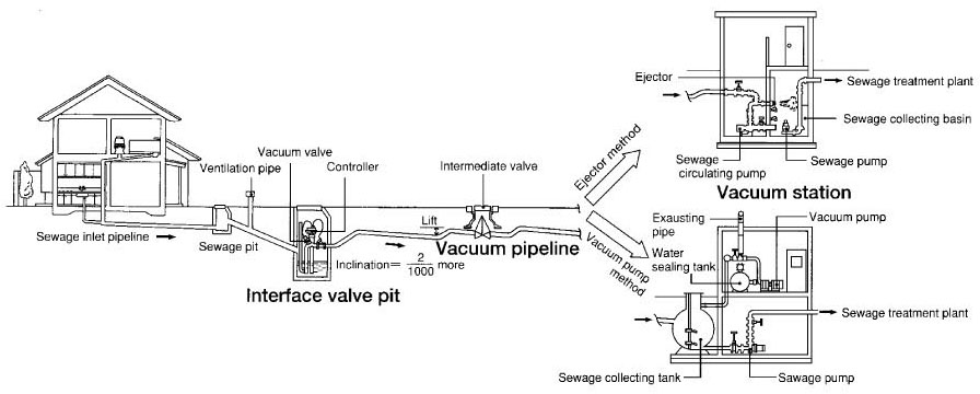 Components Of The Vacuum Sewerage System Water Treatment