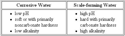 Chemical Characteristics of corrosive and scale forming water