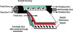 reverse-osmosis-membrane