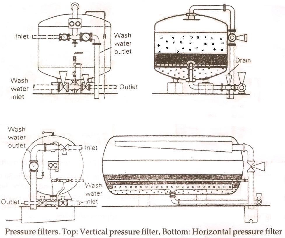 vertical-pressure-filter-horizontal-pressure-filter ... pressure filter diagram