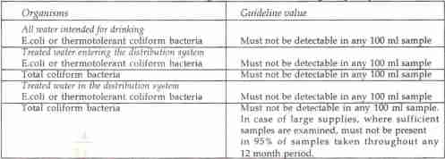 Recommended Guideline for Bacteriological Quality