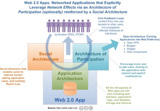 web2appmodel.png