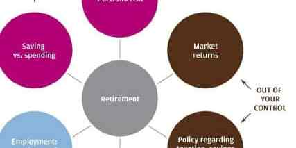 All Questions Answered on Retirement Planning – Part 1