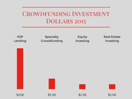 P2P Crowd Funding